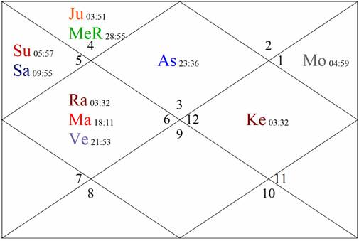 , According to Indian Vedic astrology, you're born under the Gemini