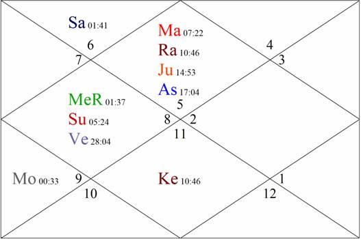 2017 horoscope match, 2017 Kundli matching, Astrology